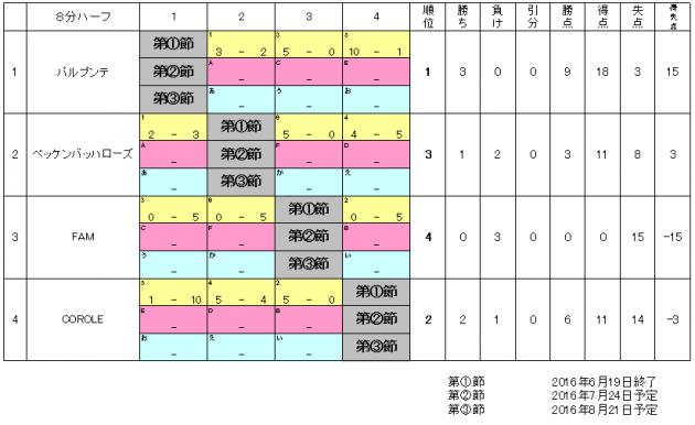 2016_3kai_taisenhyou