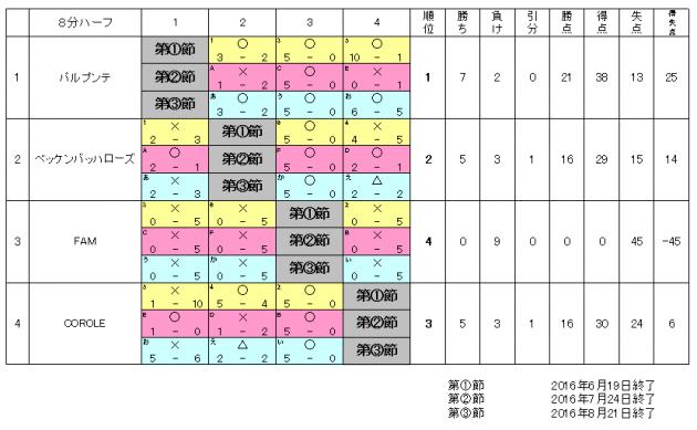 2016_8_21_3kai_taisenhyou
